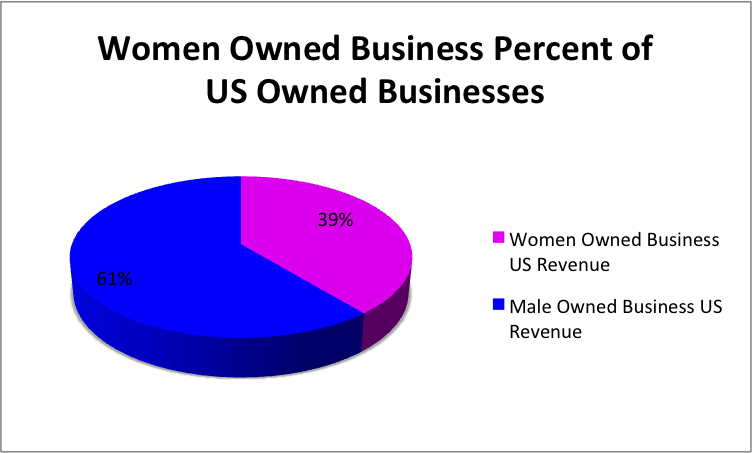 US women owned businesses