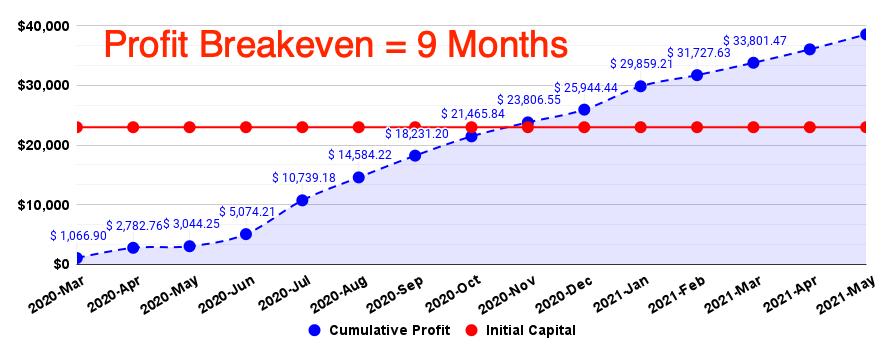 website profit graph